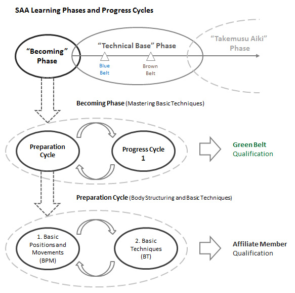 SAA Progress Cycles